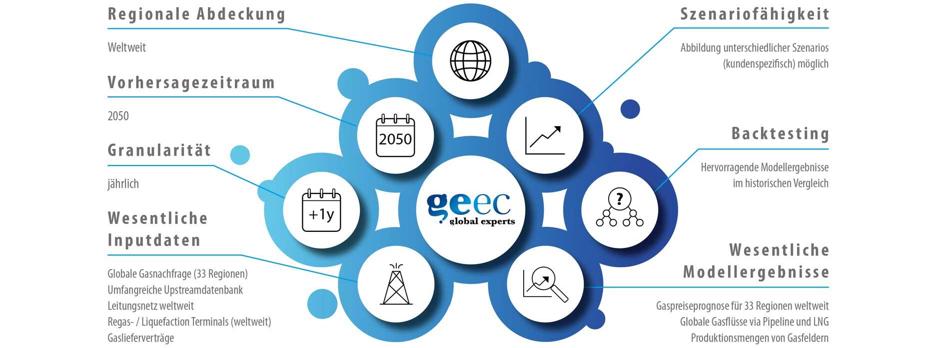 Geec Modellierung Gasmärkte