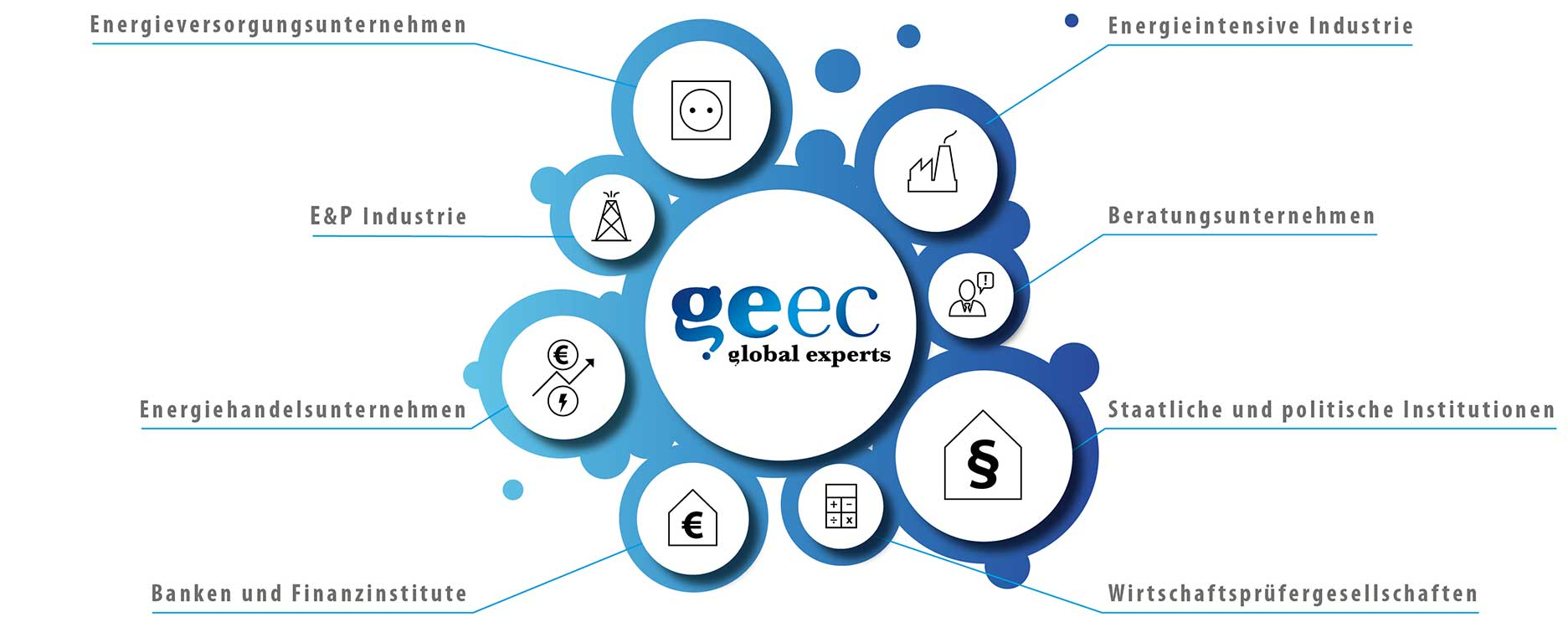 Geec Kunden