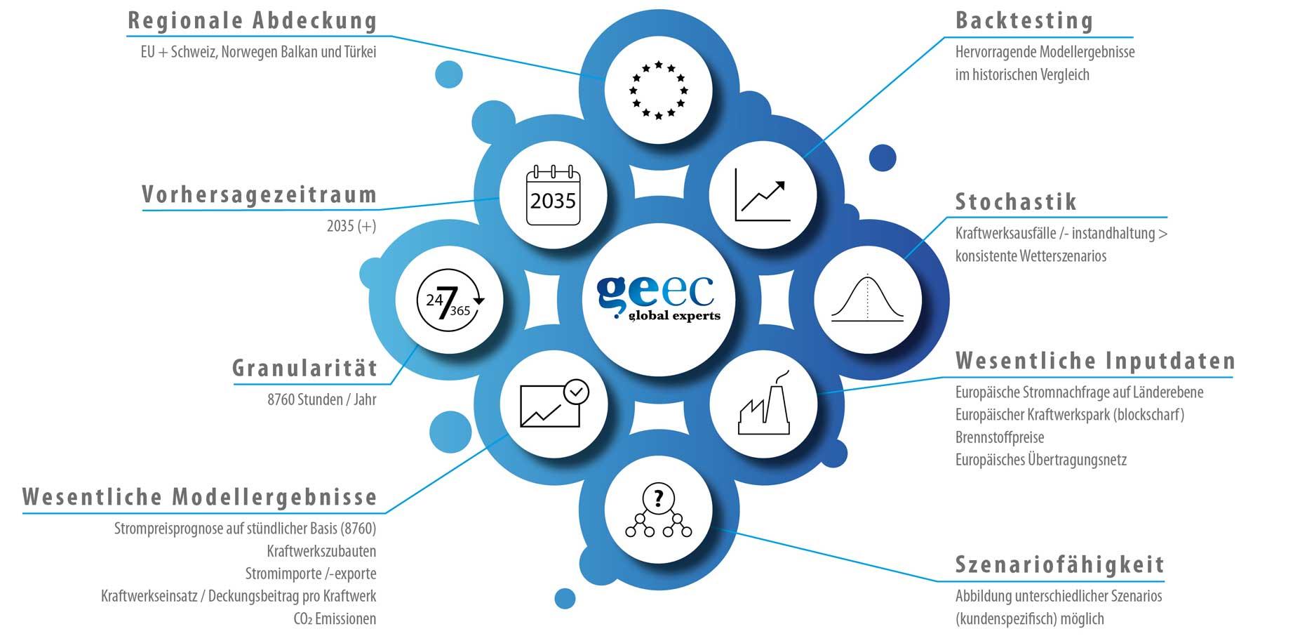 Geec Modellierung Strommärkte