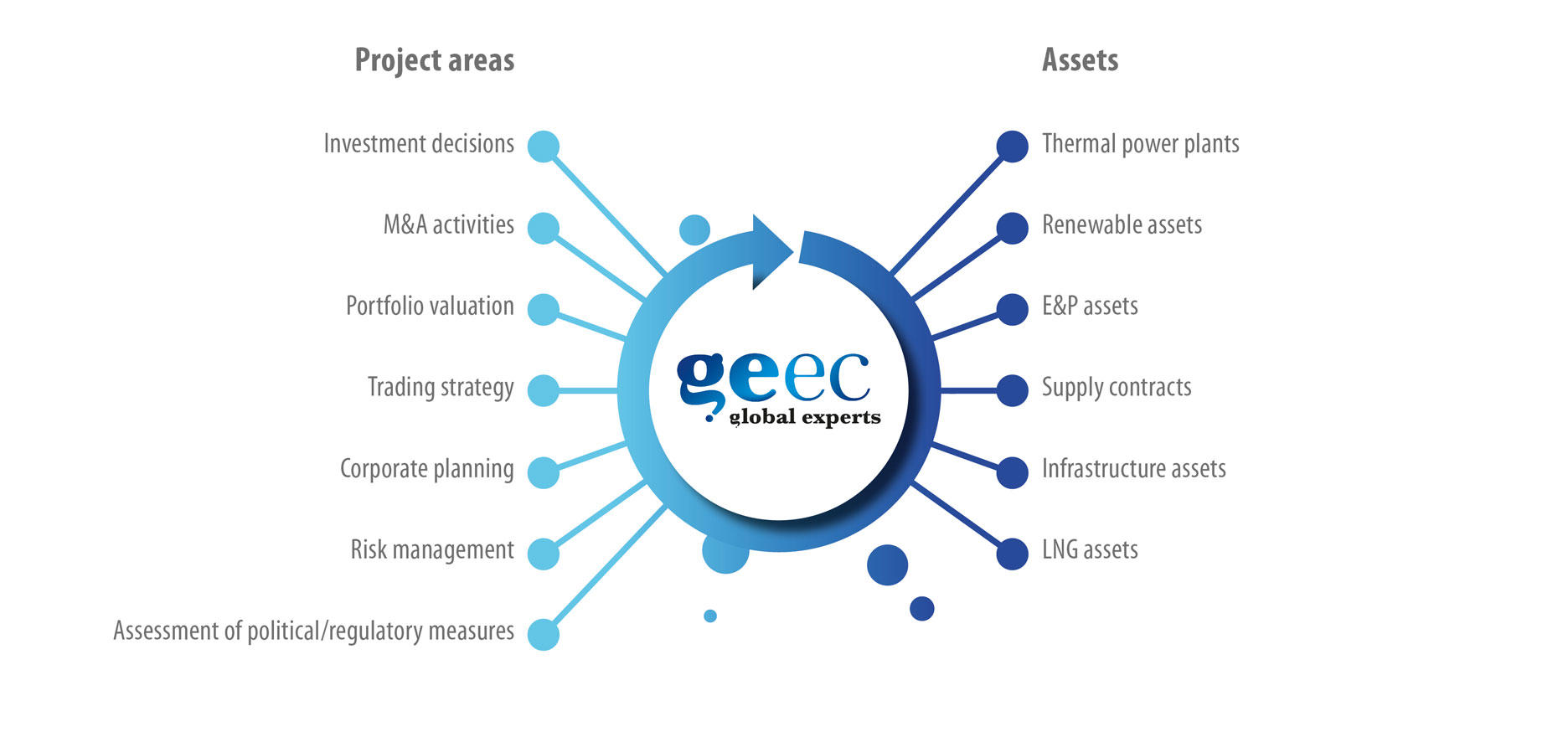 Geec Projects